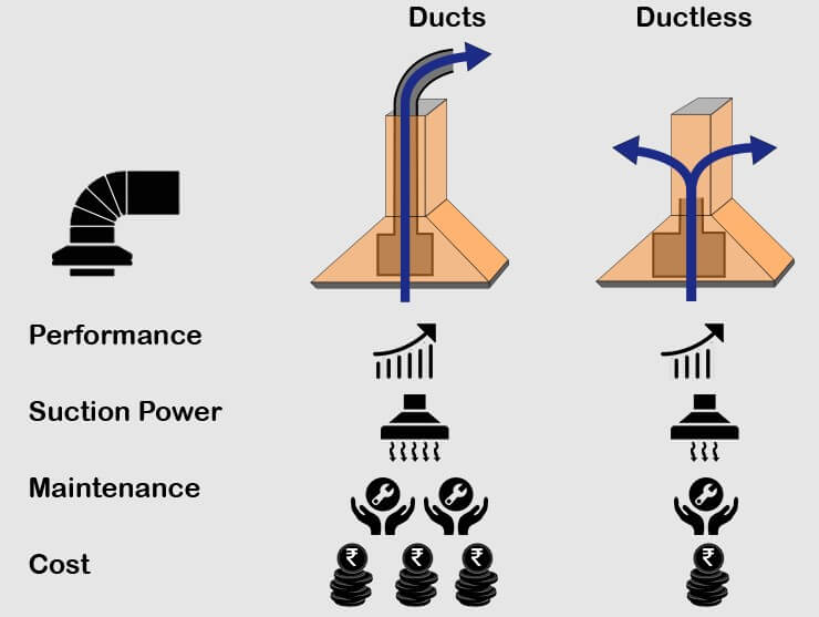 Duct Vs Ductless Comparision
