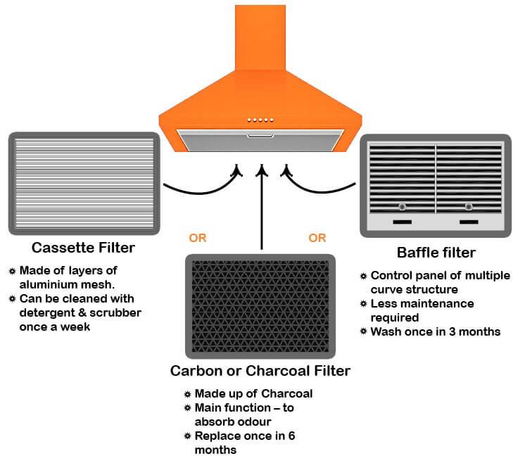 Kitchen Chimney Filter Types