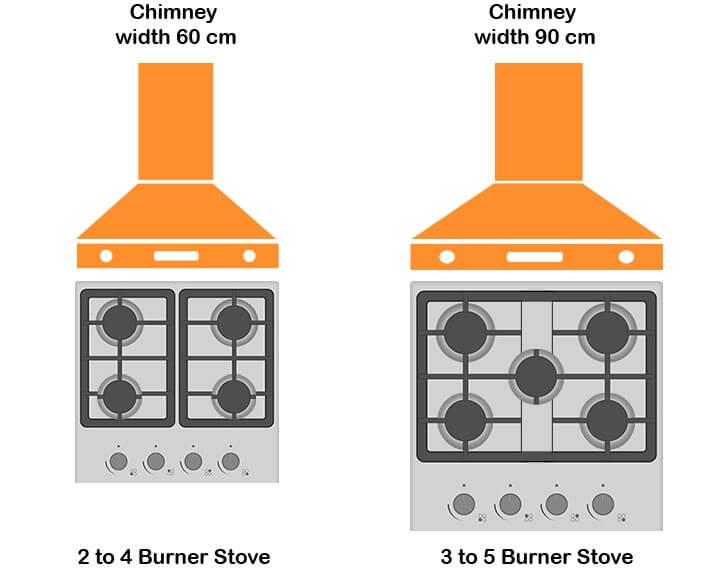Kitchen Chimney Size